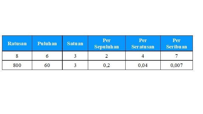 tabel bilangan empat