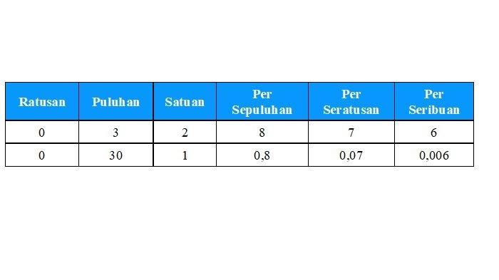 tabel bilangan satu