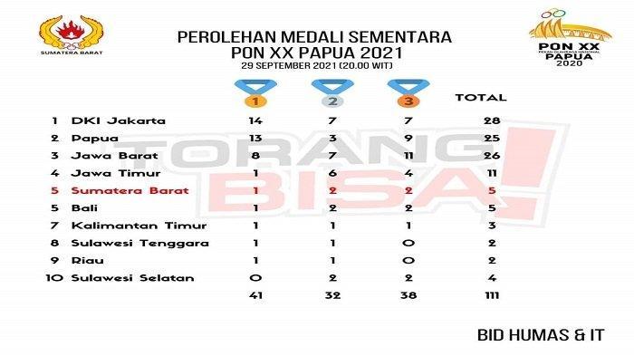 Perolehan Medali Sementara PON Papua 2021, Sumbar Posisi 5 Kumpulkan 1 Emas, 2 Perak dan 1 Perunggu