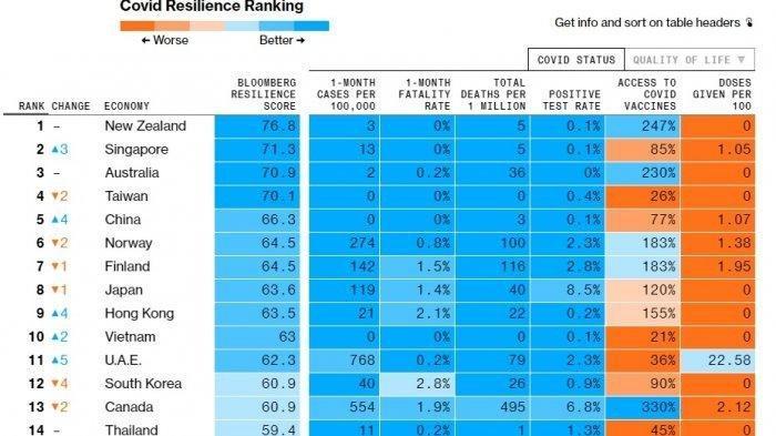 Negara Teraman dan Terburuk saat Pandemi Corona versi Bloomberg, Selandia Baru dan Meksiko Nomor 1