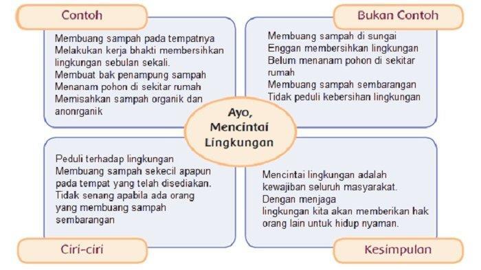 Tuliskan cara pandangmu tentang pertanyaan-pertanyaan tersebut pada diagram berikut.