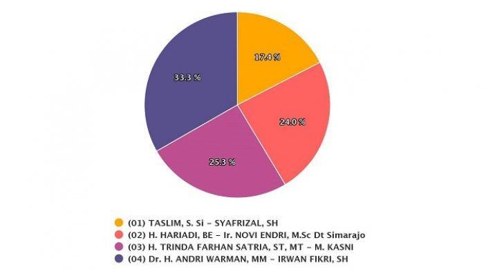 UPDATE Hasil Pilkada Agam Kamis 10 Desember 2020 Versi Real Count KPU, Andri-Irwan Unggul