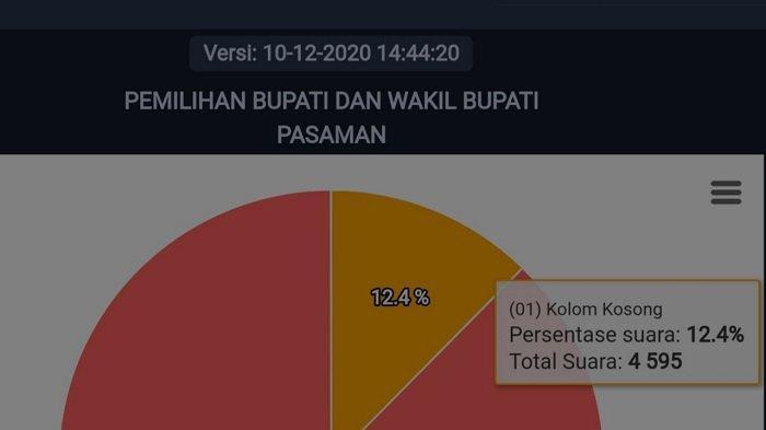 Real Count KPU Pasaman Kamis Pukul 14.44 WIB, 4.595 Suara Pilih Kotak Kosong Ketimbang Coblos Paslon