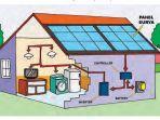 apakah-pembangkit-listrik-tenaga-surya-itu-apakah-penel-surya-itu.jpg