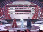 hasil-konser-show-lida-liga-dangdut-indonesia-2019-grup-1-top-9.jpg