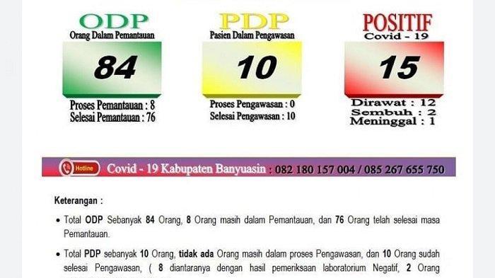 Bertambah 1 Orang Positif dan 1 Orang Sembuh, Pasien Covid-19 di Kabupaten Banyuasin