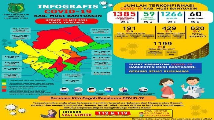 TAMBAH 8 Kasus Postif Covid-19 di Kabupaten Muba, Sumsel, Terbanyak di Desa Wonerejo Bayung Lencir
