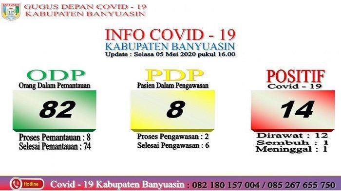 Positif Covid-19 di  Kabupaten Banyuasin Bertambah 3 Orang, Kini Menjadi 14 orang