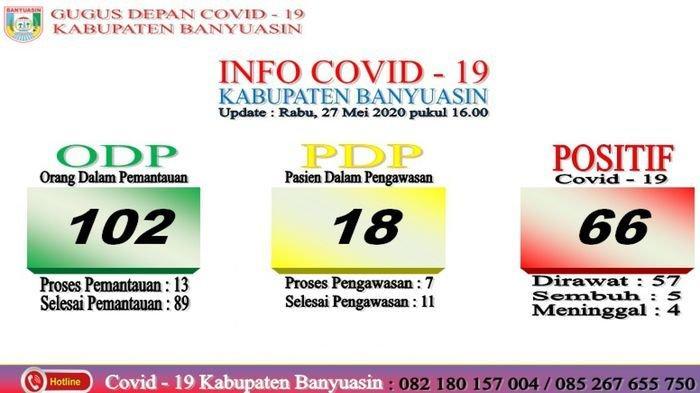 Kasus Positif COVID-19 di Kabupaten Banyuasin Bertambah 12 Orang Total 66 Orang Positif Corona