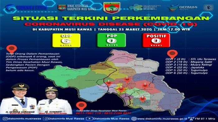 Bertambah 2 Orang, Total Ada 6 ODP di Kabupaten Musirawas, Status PDP dan Positif Masih Nihil