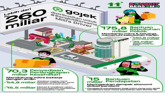 Kucurkan Lagi Bantuan Uang Belanja Sembako Total Bantuan Gojek untuk Mitra Driver Capai Rp260 Miliar