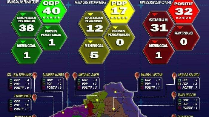 Perkembangan Covid-19 Kabupaten Musirawas, Kini Tersisa 1 Orang Dalam Pemantauan