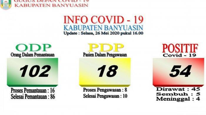 Positif COVID-19 di Banyuasin Bertambah 9 Kasus, Total Hari Ini 54 Orang Terkonfirmasi Positif