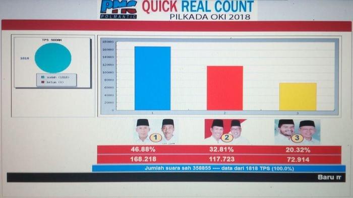 Tim Pemenangan ISO Lakukan Quick Real Count C1KWK, Hasilnya Iskandar Menang