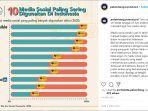 10-media-sosial-yang-paling-sering-di-gunakan-di-tahun-2020.jpg