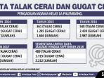 ilustrasi-data-talak-cerai-2018_20181019_164619.jpg