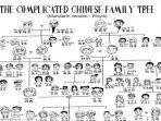 nama-keluarga-dalam-bahasa-mandarin.jpg