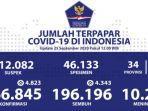 update-kasus-covid-19-di-indonesia-per-jumat-2592020.jpg