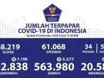 update-kasus-covid-19-di-indonesia.jpg