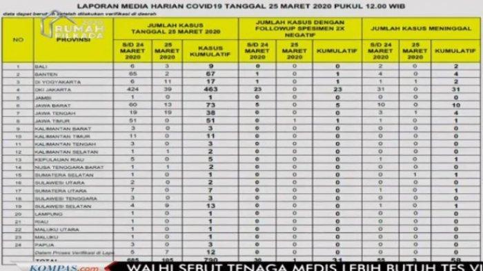 Daftar Wilayah Sebaran Corona di Indonesia Hari Ini: Di 4 Wilayah Ada Lonjakan Kasus Hingga Puluhan