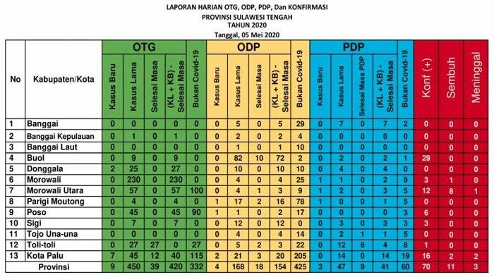 Update Corona Sulteng Selasa 5 Mei: Tambah 11 Kasus Baru, Jumlah Pasien Covid-19 Terbanyak di Buol