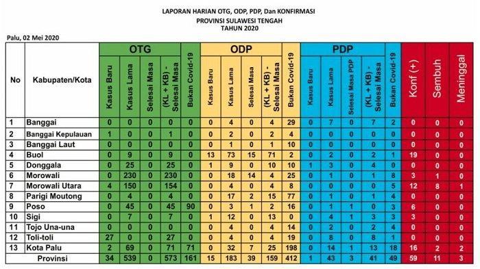 Update Corona Sulteng Sabtu 2 Mei: Pasien Sembuh Tertinggi di Morut, Kasus Positif Terbanyak di Buol