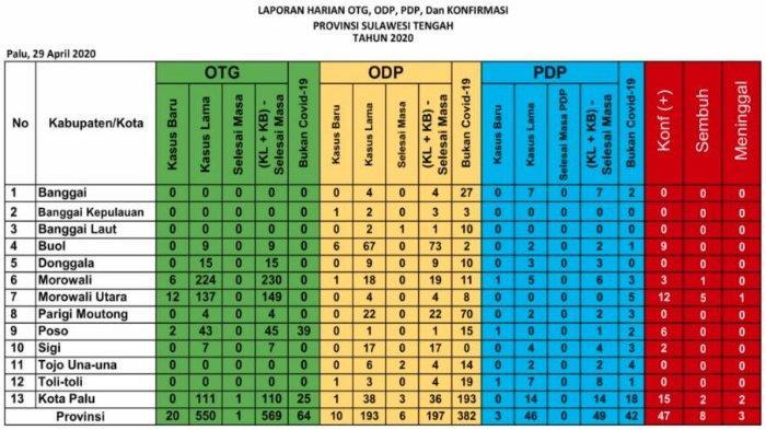 Update Corona Sulteng Rabu (29/4/2020): Tambah 5 Kasus Baru di Buol, Total 47 Pasien Covid-19