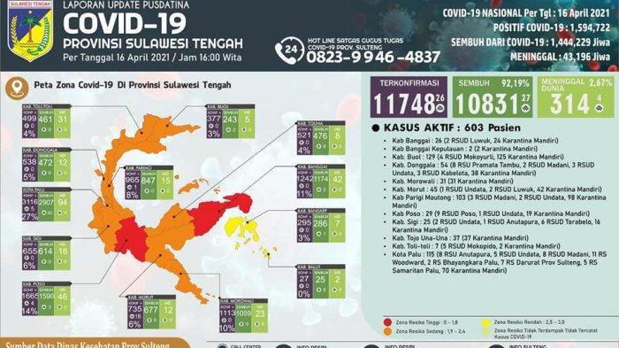 Kasus Positif di Sulteng Capai 11.748, Poso dan Banggai Masih Zona Merah, 10.831 Pasien Sembuh