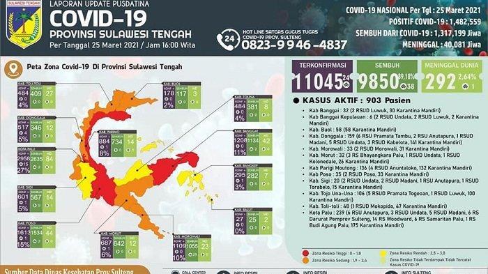 Kasus Covid-19 Sulteng Tembus 11.045 Orang: 903 Pasien Masih Dirawat dan 292 meninggal Dunia