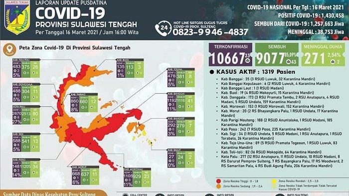 Kasus Covid-19 Sulteng Tembus 10.667, Sebanyak 1.319 Masih Dirawat dan 271 Orang Meninggal