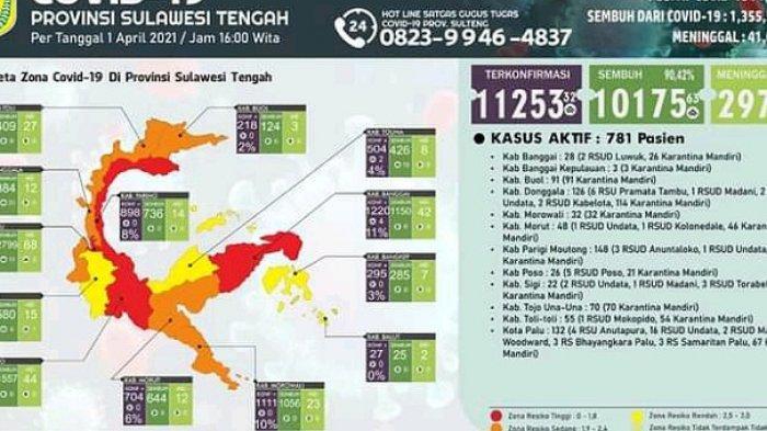 COVID-19 Sulteng: Kota Palu, Parimo, Poso dan Banggai Masih Zona Merah Dengan Total 6.694 Kasus