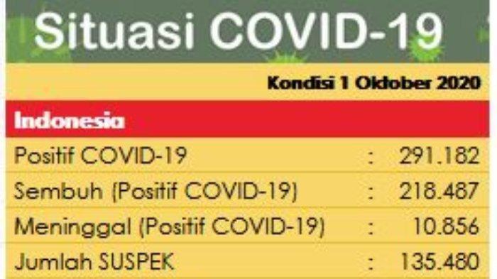 Update virus corona  di Indonesia pada Kamis (1/10/2020) hari ini; tambah 4.174 kasus baru, kini kasus aktif mencapai 61.839? pasien.