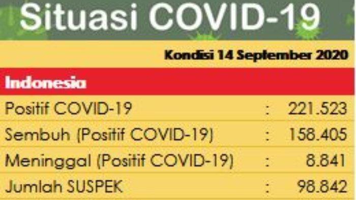 Update Covid-19 Senin 14 September 2020