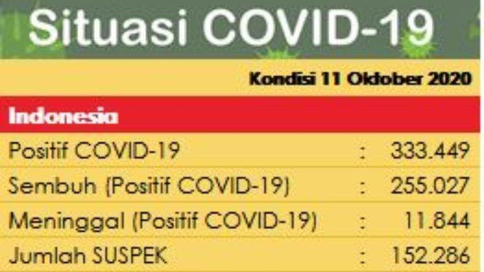 Update Covid-19 di Indonesia per tanggal 15 Oktober 2020