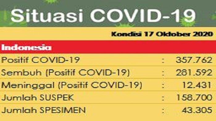 Update Covid-19 di Indonesia, pada Sabtu 17 Oktober 2020