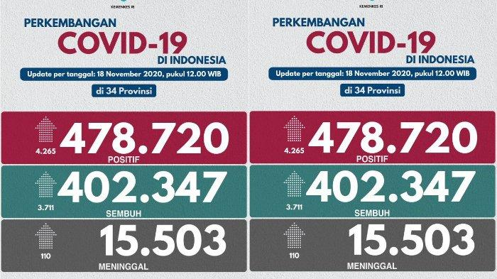 Update virus corona di Indonesia pada Rabu (18/11/2020) hari ini; Tambah 4.265 kasus baru, kasus aktif mencapai 60.870 pasien dirawat.