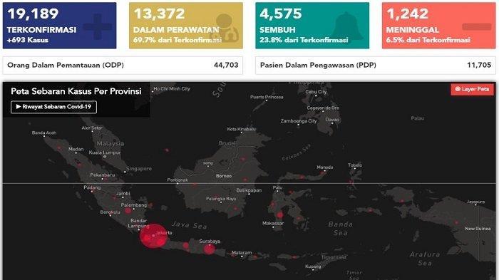Sebaran Corona di Indonesia Rabu 20 Mei 2020 Tambah 693 Kasus Baru, Kenaikan Tertinggi di Jawa Barat