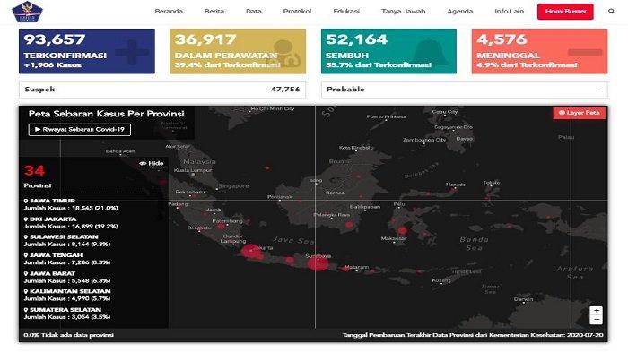 Update Covid-19 Indonesia Kamis 23 Juli 2020: Tambah 1.906 Kasus Baru, 1.909 Pasien Sembuh Hari Ini
