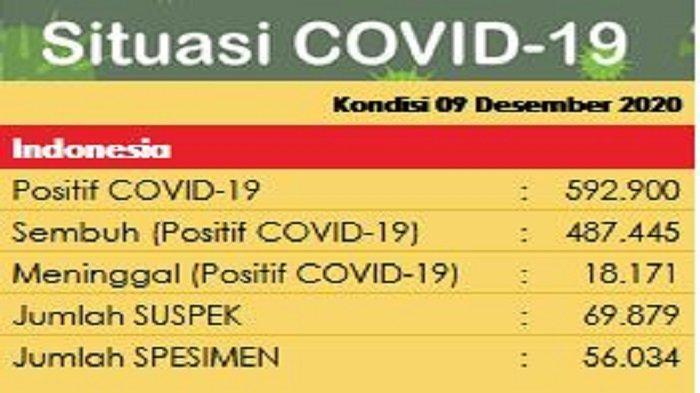 Update Covid-19 di Indonesia per Rabu 9 Desember 2020