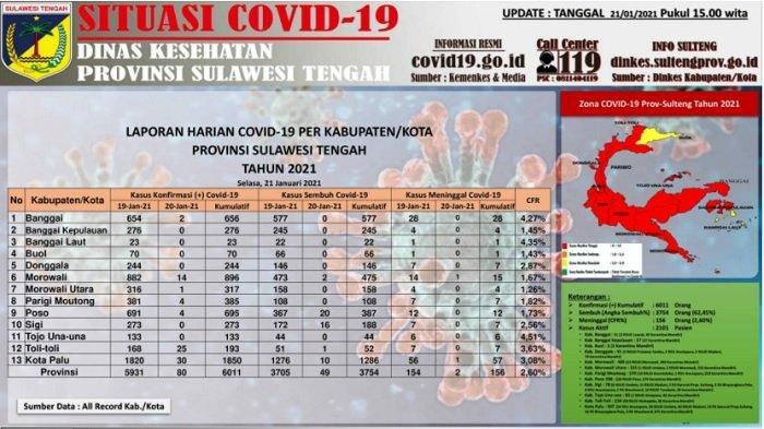 Data Covid-19 Sulteng, 21 Januari 2021: Kota Palu Catat Tambahan Kasus Positif Terbanyak, 30 Orang