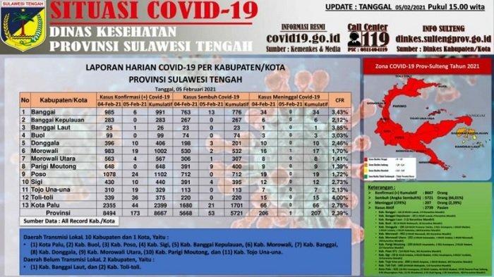Update Corona Sulteng, 5 Februari 2021:173 Kasus Baru dan 53 Pasien Sembuh dalam 24 Jam Terakhir