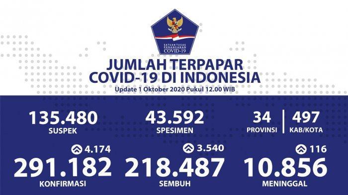 Sebaran COVID-19 di Indonesia: Daftar 12 Provinsi dengan Laporan Pasien Sembuh Harian Tertinggi