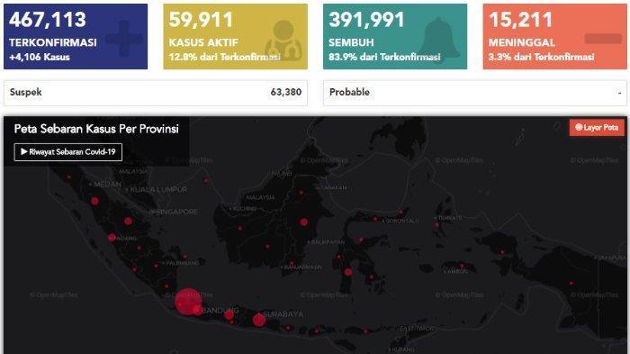 Update Virus Corona di Indonesia per 15 November: 4.106 Kasus Baru, 59.911 Pasien dalam Perawatan