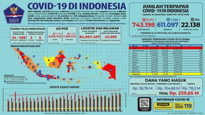 Pandemi Covid-19 di Indonesia per 31 Desember 2020: 8.074 Kasus Baru Tersebar di 34 Provinsi
