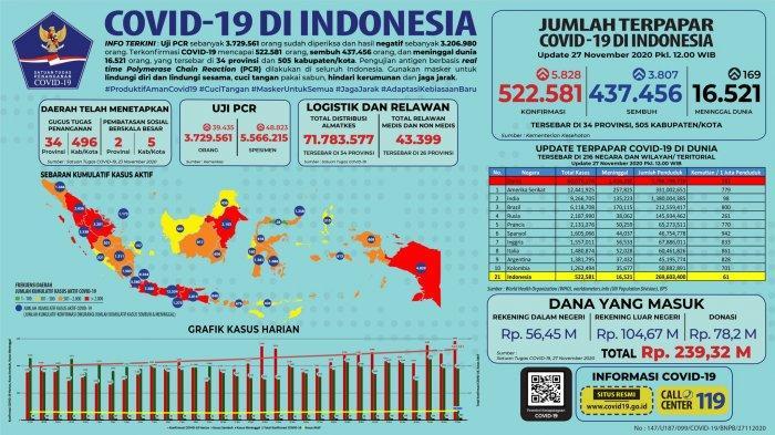 Data Sebaran Covid-19 di Indonesia per 27 November: 5.828 Kasus Baru Tersebar di 32 Provinsi