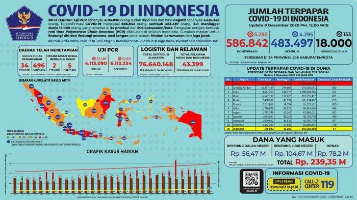 Data Virus Corona di Indonesia per 8 Desember: 33 Provinsi Catat Kasus Baru, Berikut Rinciannya