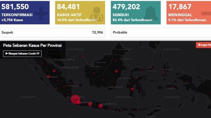 Update Data Covid-19 per 7 Desember: Total 581.550 Kasus, DKI dan Jabar Sumbang Kasus Baru Terbanyak