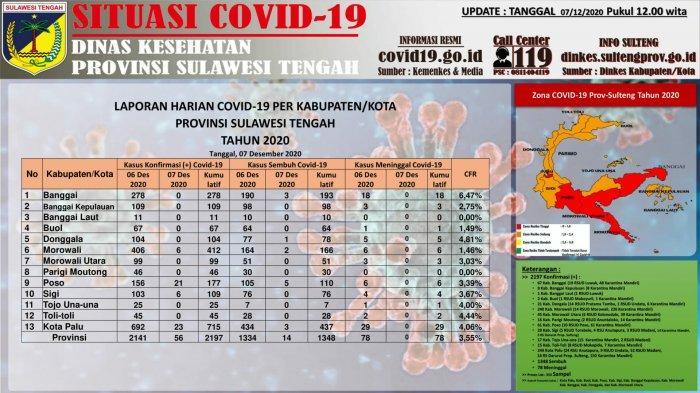 Data Covid-19 di Sulteng per 7 Desember: Tambah 56 Kasus, Total Ada 2.197 Kasus Konfirmasi Positif
