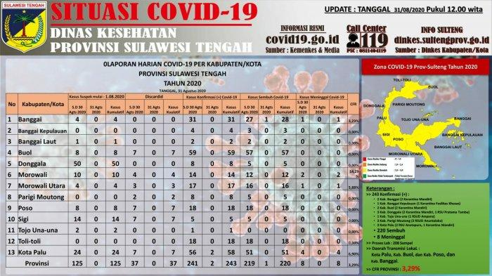 Data Terkini COVID-19 di Sulawesi Tengah: Kota Palu Catat Dua Kasus Baru Terkonfirmasi Positif