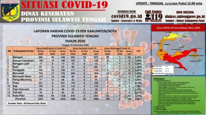 Update Covid-19 di Sulteng per 31 Desember: Tercatat 195 Kasus Baru, Total 3.552 Kasus Positif